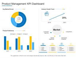 Product Management KPI Dashboard Product Channel Segmentation Ppt Inspiration
