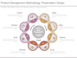 Product Management Methodology Presentation Design