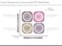 Product Managements Success Graph Ppt Slide Show