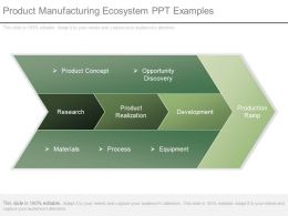 Product Manufacturing Ecosystem Ppt Examples