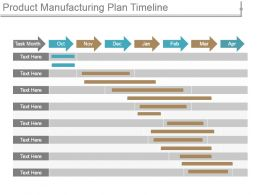 Product Manufacturing Plan Timeline Ppt Design Templates