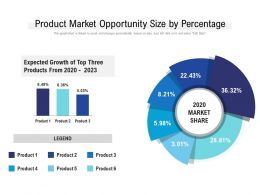 Product Market Opportunity Size By Percentage