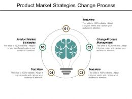 Product Market Strategies Change Process Management Customer Voice Cpb