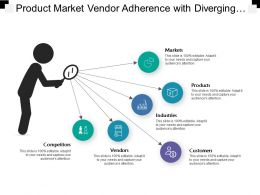 Product Market Vendor Adherence With Diverging Lines