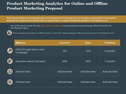 Product Marketing Analytics For Online And Offline Product Marketing Proposal Ppt Slide