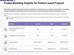 Product Marketing Analytics For Product Launch Proposal Ppt Powerpoint Summary Portrait