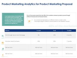 Product Marketing Analytics For Product Marketing Proposal Ppt Powerpoint Gallery