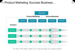 Product Marketing Success Business Organization Behavior Management Analyzing Market Cpb