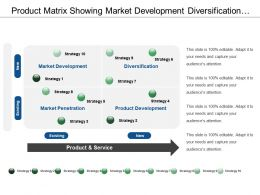Product Matrix Showing Market Development Diversification Market Penetration