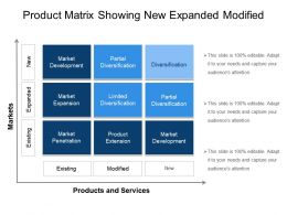 Product Matrix Showing New Expanded Modified