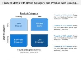 Product Matrix With Brand Category And Product With Existing And New