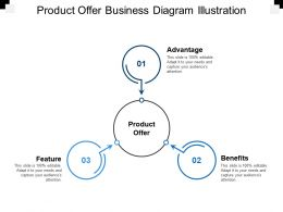 Product Offer Business Diagram Illustration