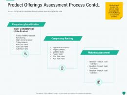 Product Offerings Assessment Process Contd Steps Ppt Powerpoint Presentation Images