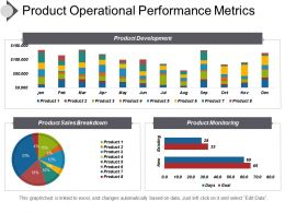 Product Operational Performance Metrics Presentation Visuals