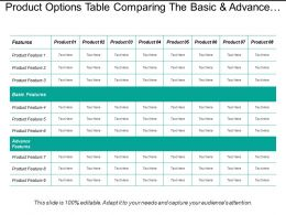 Product Options Table Comparing The Basic And Advance Features