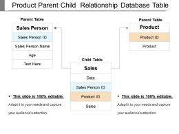 Product Parent Child  Relationship Database Table