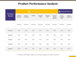Product Performance Analysis Shopping Behavior Ppt Powerpoint Show