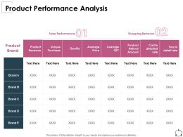 Product Performance Analysis Shopping Behavior Ppt Presentation Influencers