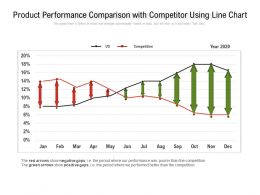 Product Performance Comparison With Competitor Using Line Chart