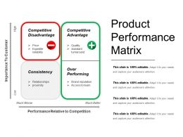 Product Performance Matrix Ppt Model