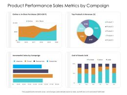 Product Performance Sales Metrics By Campaign