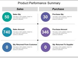 Product Performance Summary