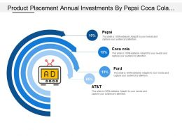 Product Placement Annual Investments By Pepsi Coca Cola Ford At And T
