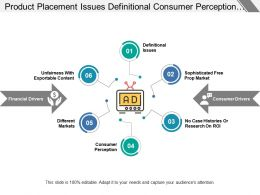 Product Placement Issues Definitional Consumer Perception Different Markets