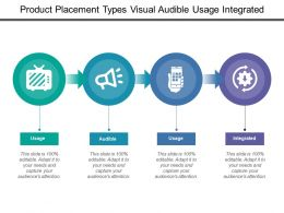 Product Placement Types Visual Audible Usage Integrated