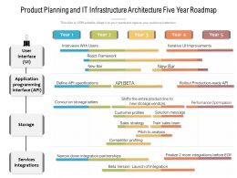 Product Planning And IT Infrastructure Architecture Five Year Roadmap