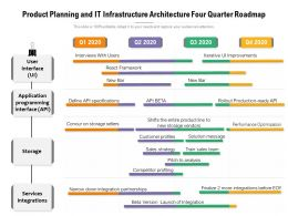 Product Planning And IT Infrastructure Architecture Four Quarter Roadmap