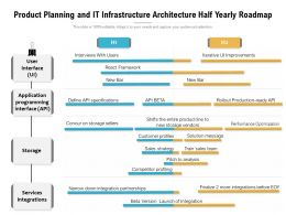 Product Planning And IT Infrastructure Architecture Half Yearly Roadmap