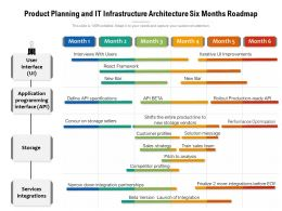 Product Planning And IT Infrastructure Architecture Six Months Roadmap