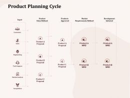 Product Planning Cycle Customers Ppt Powerpoint Presentation Inspiration Example File