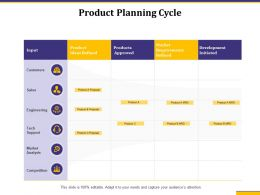 Product Planning Cycle Ideas Refined Audiences Attention Ppt Powerpoint Tips