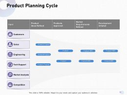 Product Planning Cycle Ideas Refined Ppt Powerpoint Presentation Slides Aids