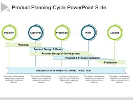 Product Planning Cycle Powerpoint Slide
