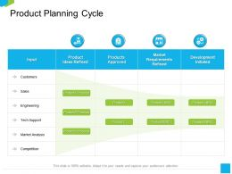 Product Planning Cycle Proposal Ppt Powerpoint Presentation Model Clipart Images