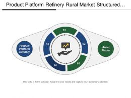 Product Platform Refinery Rural Market Structured Finance Senior Financing