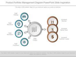 Product Portfolio Management Diagram Powerpoint Slide Inspiration