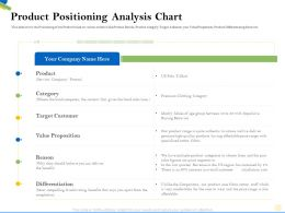 Product Positioning Analysis Chart Context Ppt Powerpoint Presentation File Background