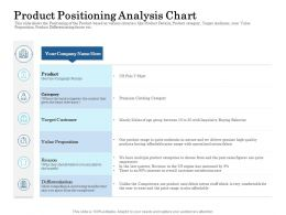 Product Positioning Analysis Chart Ppt Powerpoint Presentation Gallery Examples