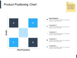Product Positioning Chart Ppt Powerpoint Presentation Designs