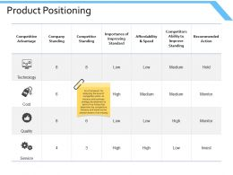Product Positioning Competitive Ppt Powerpoint Presentation Model Structure