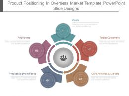 Product Positioning In Overseas Market Template Powerpoint Slide Designs