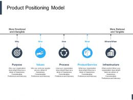 Product Positioning Model Ppt Powerpoint Presentation Infographic