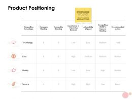 Product Positioning Ppt Powerpoint Presentation Layouts Influencers