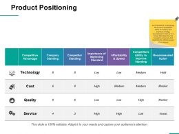 Product Positioning Ppt Professional Clipart Images