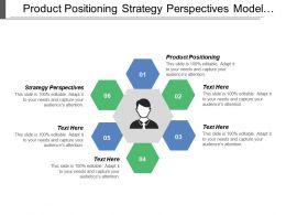 Product Positioning Strategy Perspectives Model Portfolio Analysis Market Attractiveness