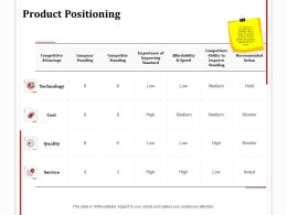 Product Positioning Technology Ppt Powerpoint Presentation Pictures Display